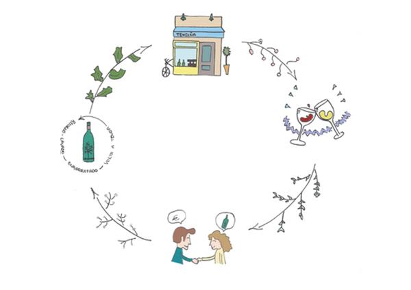 Ciclo sostenible
